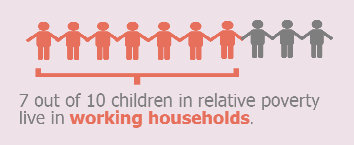 "10 people in icon form representing children and the accompanying text below reads ""7 out of 10 children in relative poverty live in working households"". 7 of these icons are in a different colour to indicate this."