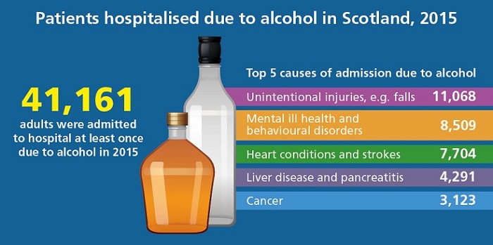 41,161 adults were admitted to hospital in Scotland at least once due to alcohol in 2015. The top 5 causes of admission due to alcohol were unintentional injuries such as falls (11,068), mental ill health and behavioural disorders (8,509), heart conditions and strokes (7,704), liver disease and pancreatitis (4,291) and cancer (3,123).