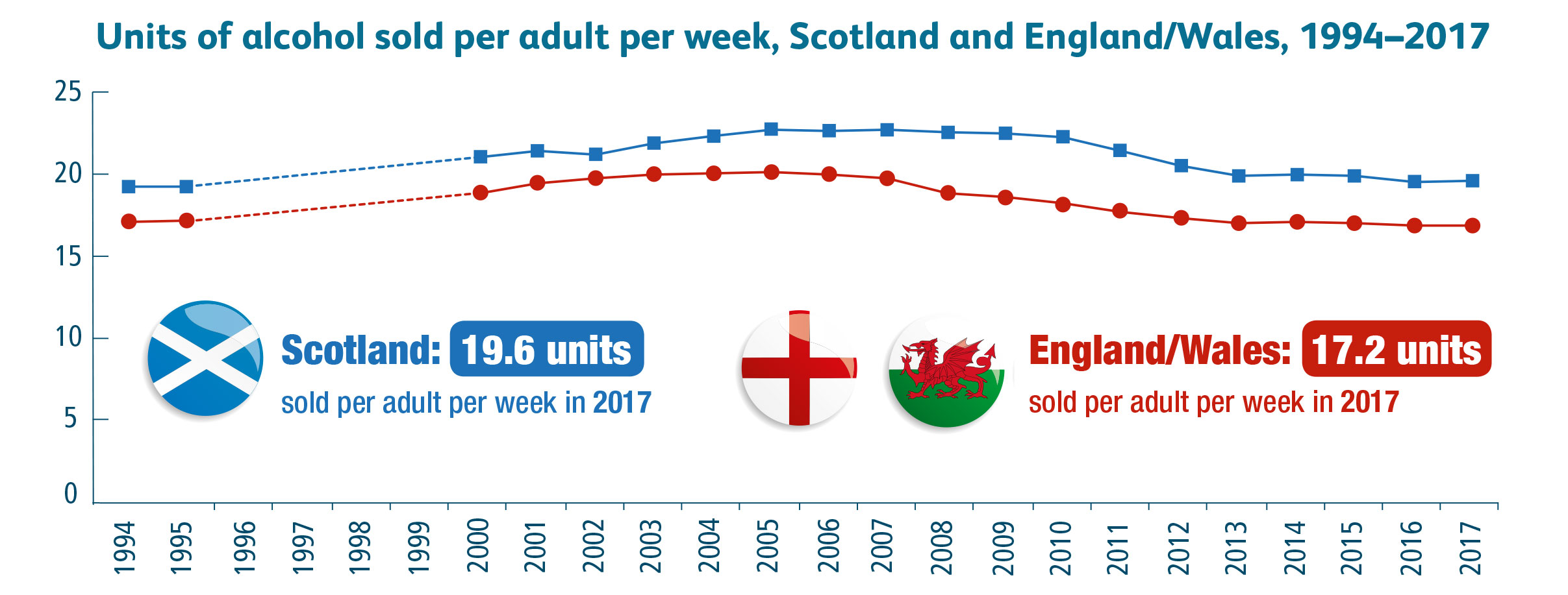 Units per adult: A line graph showing the trend in the average units of alcohol sold per adult per week in Scotland and in England & Wales from 1994-2017.  To the bottom of the graph is an image showing the Scottish flag with the accompanying text 'Scotland: 19.6 units sold per adult per week in 2017'. Next to that is an image of the English and Welsh flags and the accompanying text 'England and Wales: 17.2 units sold per adult per week in 2017'.