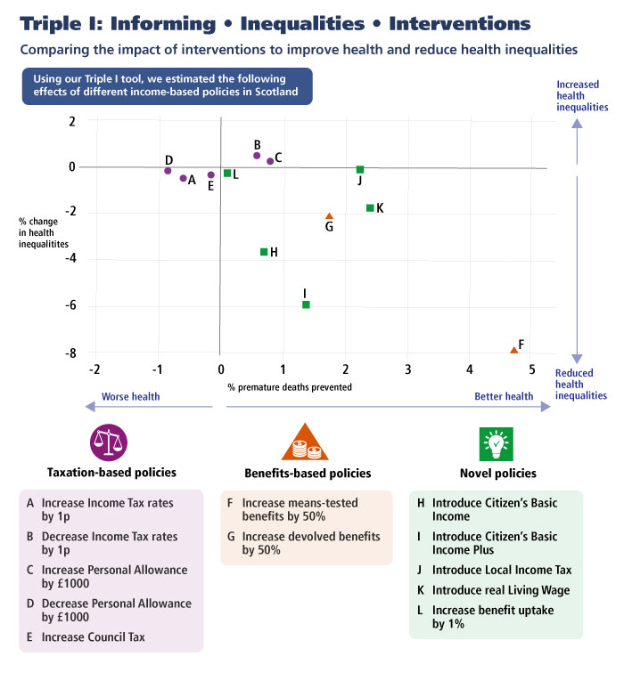 The horizontal axis presents the percentage reduction in premature deaths.  The vertical axis presents the percentage change in inequalities in premature deaths. How each of the 12 policies is predicted to perform in terms of reducing premature deaths and reducing inequalities is plotted. Increasing means-tested benefits by 50% is shown to have the biggest effects: reducing premature deaths by nearly 5% and reducing inequalities in premature deaths by 8%. Increasing devolved benefits by 50% and the five novel policies are also shown to reduce premature deaths and inequalities in premature deaths. Taxation-based policies either reduce premature deaths but increase inequalities (if they reduce household tax bills) or increase premature deaths and reduce inequalities (if they increase household tax bills).